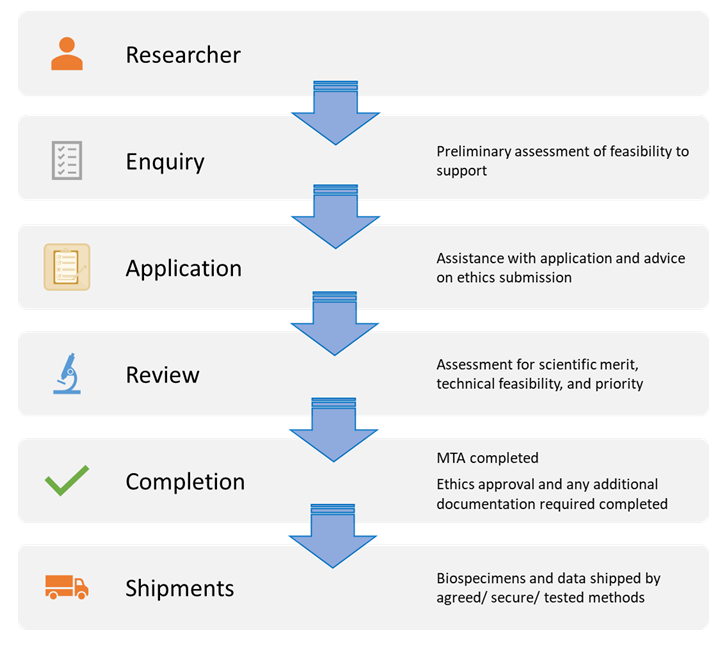 BBRS Application Process Diagram