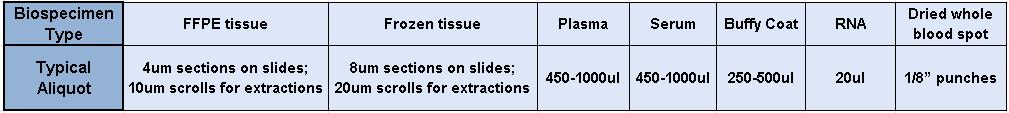 BBRS TTR typical aliquots
