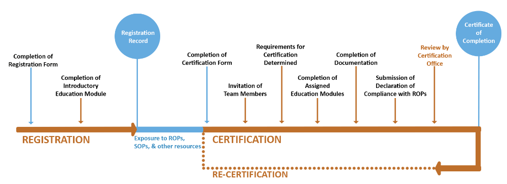 BBRS registration & certification